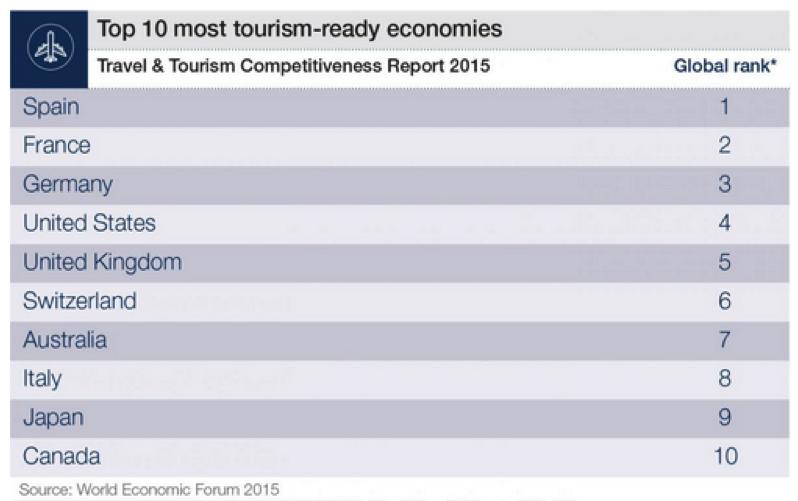 Top 10 tourism