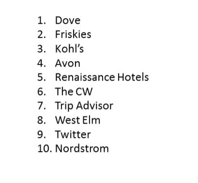 ranking mejores marcas